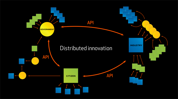 Innovation and infrastructure is distributed in an open platform