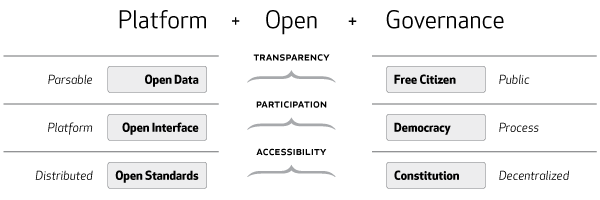 The web and democracy as open platforms